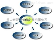 【捷信科技】饭堂消费订餐管理系统