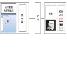 ACREL-RFMS预付费系统