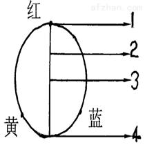 齐岳生物-光致变色呫吨/喹吖啶酮染料6折