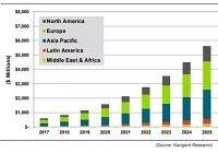 2026年全球智能路灯市场将达到69亿美元
