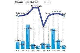 25省上半年GDP出炉 安防贡献多少?