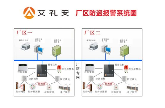 深圳艾礼安工厂综合防盗报警解决方案
