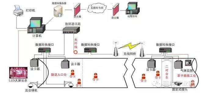 精确人员定位的隧道门禁定位监控方案