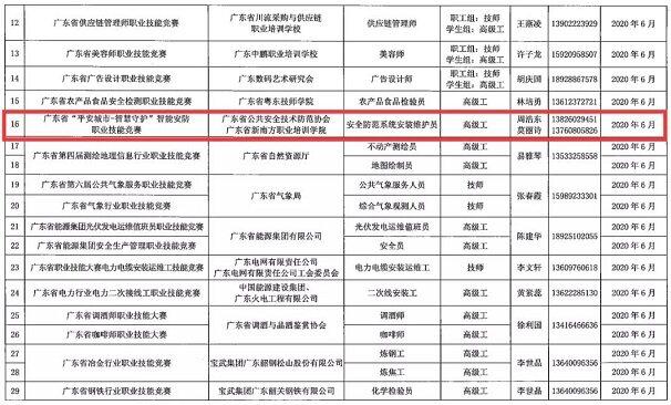廣東安協承辦智能安防職業技能競賽納入省級競賽項目