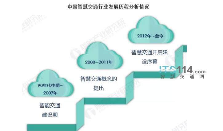 单一变融合:2020中国智慧交通市场分析