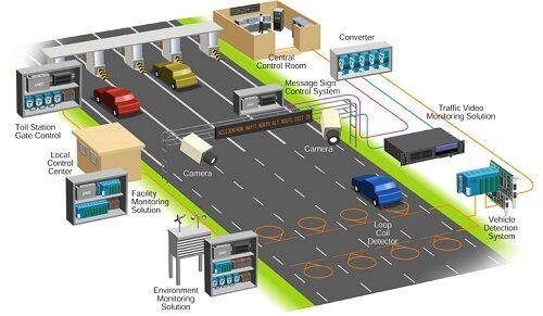 智能交通少不了监控摄像机