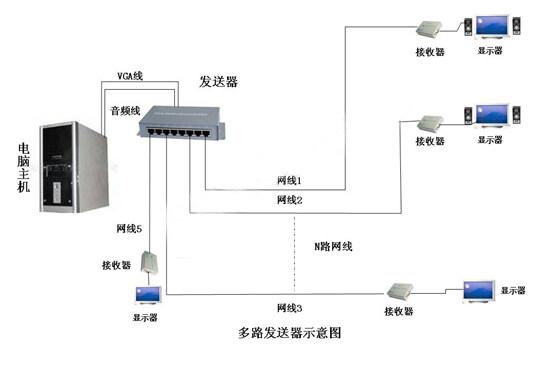 vga-s4 vga分配器,vga延长器,vga分频器,vga延伸器 vga视频多路发送器