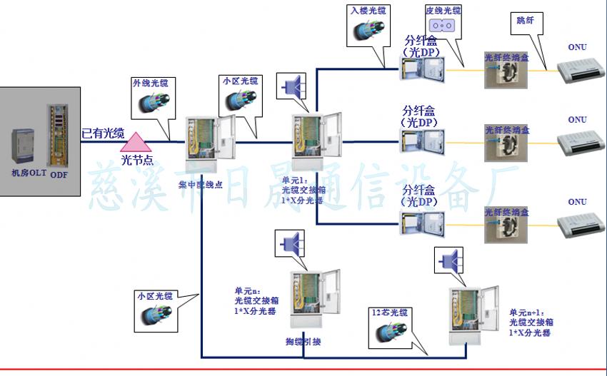 omdf光纤总配线架(olt机房局端配线)