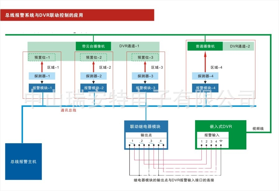 1.性能特点: 继电器输出模块带8路继电器输出,每路输出可选常开,常闭方式; 支持RS485总线通讯方式(此款新板不支持IP网络通讯方式) 2.规格及参数: 尺寸:16厘米 x 15厘米 x 5厘米(长x宽x厚) 重量:1000克 工作温度:-10  +50;0-85%湿度 工作电压:直流10  15伏 静态电流:100毫安, 每合上一个继电器增加20毫安 继电器参数:250VAC/0.