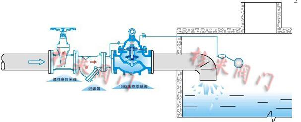 100x遥控浮球阀|液位控制阀阀,原理图片