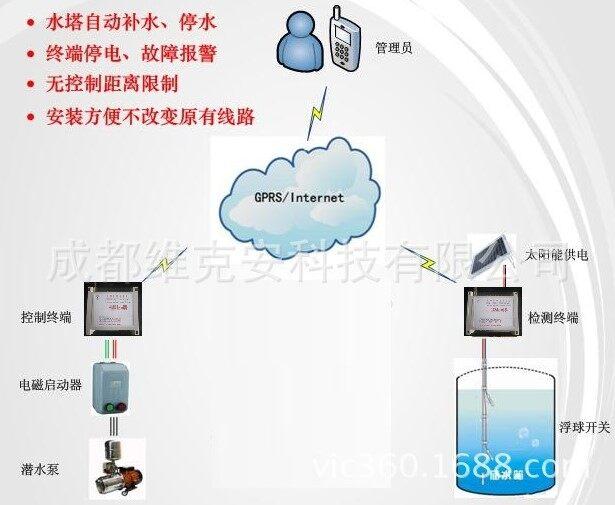 水塔供水的无线自动控制