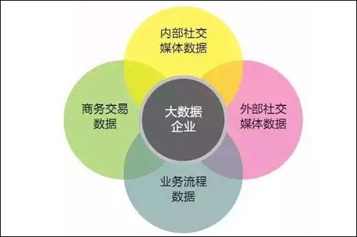 基于物联网的供应链融资解决方案基本结构