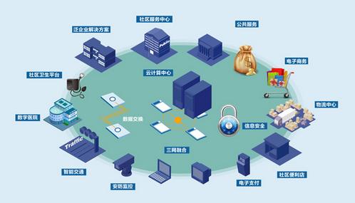 智能家居推动智慧社区发展 未来市场将是一片新蓝海