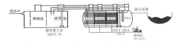 五、医院污水处理设备备MBR工艺技术特点 MBR技术应用在城市污水处理中,由于其工艺简单,操作方便,可以实现全自动运行管理。 膜生物处理技术应用于废水再生利用方面,具有以下几个特点: (1)使一些大分子难降解有机物的停留时间变长,有利于它们的分解。 由于可防止各种微生物菌群的流失,有利于生长速度缓慢的细菌(硝化细菌等)的生长,从而使系统中各种代谢过程顺利进行。 (2)可使生物处理单元内生物量维持在高浓度,使容积负荷大大提高,同时膜分离的高效性,使处理单元水力停留时间大大的缩短,生物反应器的占地面积相应减少