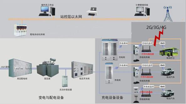 基于充电桩数据传输系统应用方案