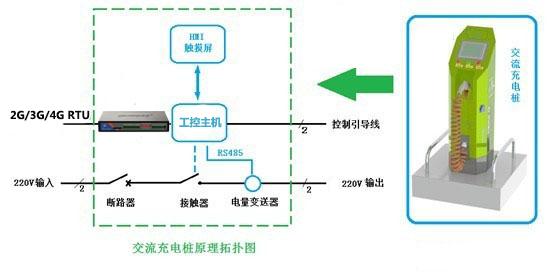 rs485/以太网/usb各种接口与充电桩以及相应配套的其他设备进行连接