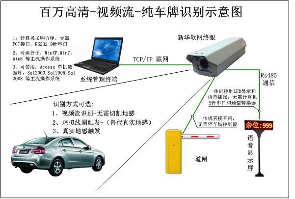 新华软智控识别核心汲取了国外及目前车牌识别算法的精华,并在此在基础上作了优化和改进,使得定位及识别的速度及准确性得到了很大的提升,特别是对光照的要求,因为过多地依赖环境无疑对安装及推广应用形成了障碍.由于安装位置的不固定性,车牌的反光,逆光,背光等因素将直接影响车牌的识别,改进过的算法对以上车牌的识别得到了很大提升.