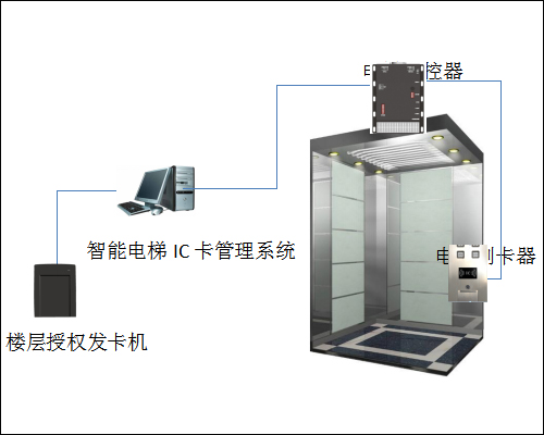 梯控系统由电梯主控器