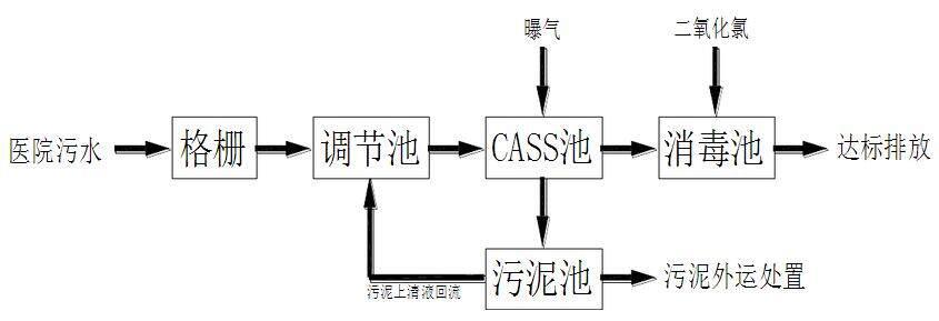 二氧化氯发生器工艺流程图图片