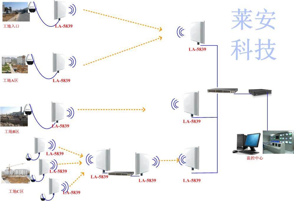 深圳5公里高清无线视频监控传输方案 工地无线监控背景 无线监控系统中无线视频传输作为一个新型事物,无线网络技术的飞速发展,远程视频监控作为一种全新的局域网络组网,不依靠任何外网轻而易举的实现了远程监控图像和数据信号传输。 工地安防监控要随时查看各个塔吊区、作业区、材料区、生活区的各种情况,能及时发现各个监控点的突发状况。莱安科技工程师建议用无线监控系统方案,无线视频监控对比有线视频监控,不需要为新建传输铺设网络、增加设备,轻而易举地实现远程无线监控。 深圳5公里高清无线视频监控传输方案 工地无线监控系统特