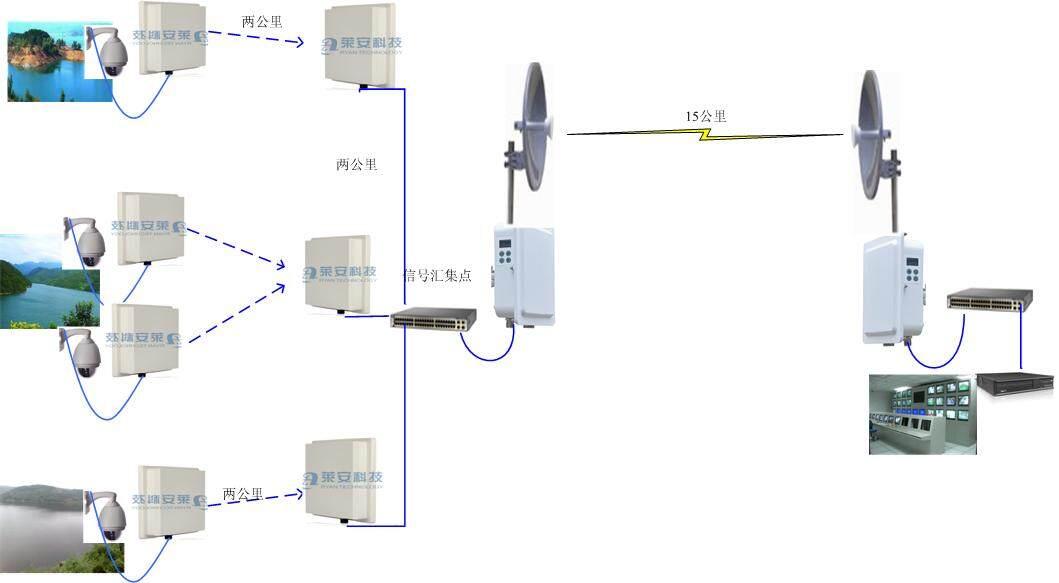 无线视频监控系统-公司动态-深圳市莱安科技有限公司