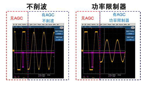 AGC有两种控制方式:一种是利用增加AGC电压的方式来减小增益的方式叫正向AGC,一种是利用减小AGC电压的方式来减小增益的方式叫反向AGC.正向AGC控制能力强,所需控制功率大被控放大级工作点变动范围大,放大器两端阻抗变化也大;反向AGC所需控制功率小,控制范围也小。      AGC——Automatic Gain Control的缩写。所有摄象机都有一个将来自CCD的信号放大到可以使用水准的视频放大器,其放大量即增益,等效于有较高的灵敏度,可使其在微光下灵敏,然而在亮光