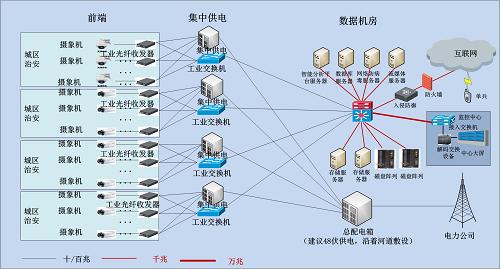 根据地理环境,组织结构,链路物理位置等等综合情况,我们把网络划分为