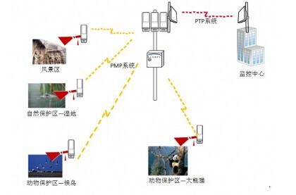 什么是无线网桥?无线网桥在监控领域的应用