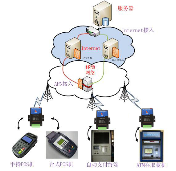 四、结束语      采用才茂GPRSDTU无线传输数据终端方法解决了远程交易系统的通讯问题,比起其它有线通讯方式有着不可比拟的优越性。随着GPRS网络的逐渐完善和应用技术的不断成熟,GPRS的应用领域也会越来越广阔。