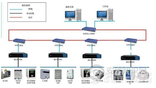 为智能而生 泛海三江光伏电站监控管理平台