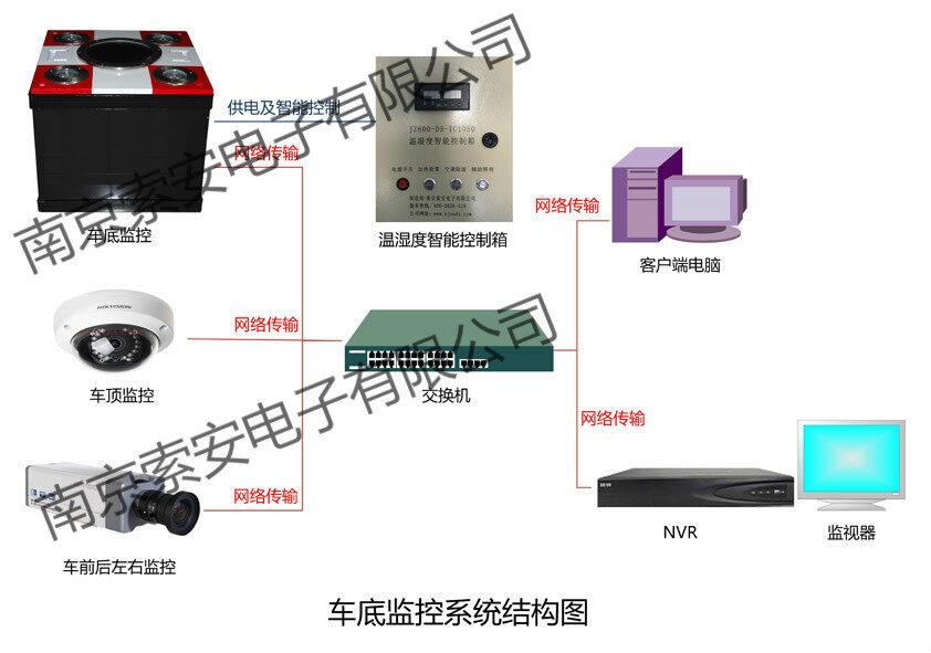 产品库 防盗报警 探测器 金属探测器 索安车底监控  针对各行业各项目
