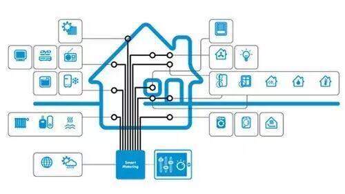物联网智能家居系统_智能家居:让家居生活物联网化_智能家居,物联网,实用_智能家居 ...