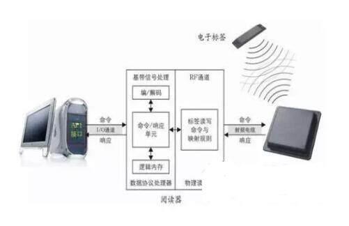 射频技术(RF)是Radio Frequency的缩写。较常见的应用有无线射频识别(Radio Frequency Identification,RFID),常称为感应式电子晶片或近接卡、感应卡、非接触卡、电子标签、电子条码等。其原理为由扫描器发射一特定频率之无线电波能量给接收器,用以驱动接收器电路将内部的代码送出,此时扫描器便接收此代码。接收器的特殊在于免用电池、免接触、免刷卡故不怕脏污,且晶片密码为世界唯一无法复制,安全性高、长寿命。RFID的应用非常广泛,目前典型应用有动物晶片、汽车晶片防盗器、