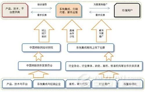 系统集成项目实施步骤