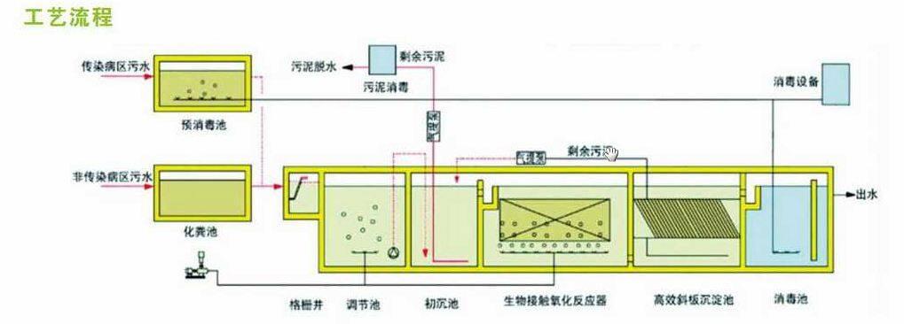 沈阳一体化污水处理自动设备