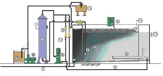 山西省太原市气浮机易出现的故障及解决方案 溶气气浮污水处理机结构主要由以下几部分组成: 1、气浮槽: 圆形钢制结构,是污水处理机的主体和核心,内部由释放器、均布器、污水管、出水管、污泥槽、刮泥板系统等组成。释放器置于气浮机中央位置,是生产微气泡的关键部件。溶气罐来的溶液气水在这里与废水充分混合,突然释放,产生剧烈搅动和涡流,形成直径约为20-80um的微气泡,从而黏附于水中的絮凝体上升,清水彻底分离出来。均布器呈锥形结构,连接于释放器上,主要作用是将分离出来的清水和污泥均布散布于罐体中。出水管均布于罐体