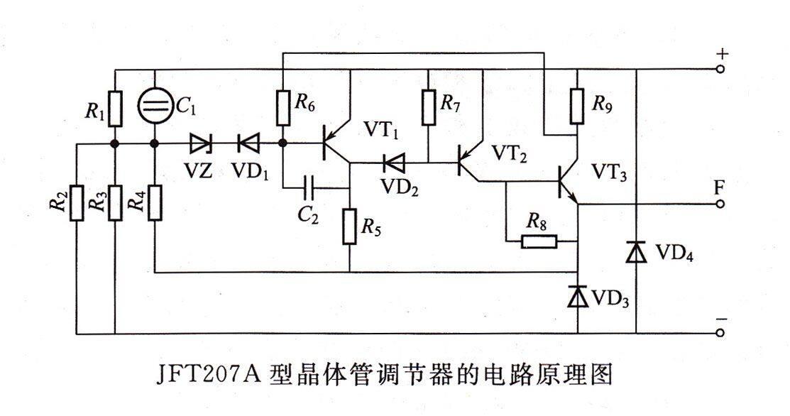 当发电机因转速升高,其输出电压超过规定值时,电压敏感电路中的稳压管VZ击穿,开关电路前级晶体管VT1导通而将后级以复合形成的晶体管VT2、VT3截止,隔断了作为VT3负载的发电机磁场电流,使发电机输出电压随之下降。输出电压下降又使已处于击穿状态的VZ截止,同时VT1也会因失去基极电流而截止,VT2、VT3重新导通,接通发电机的磁场电流,使发电机的输出电压再次上升。如此反复使调节器直到控制和稳定发电机输出电压的作用。线路中的其他元件分别起稳定、补偿和保护的作用,以提高调节器性能与可靠性。